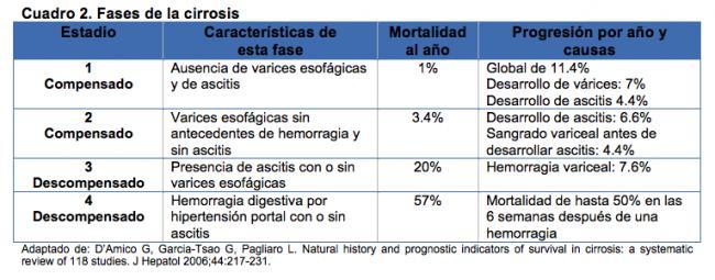 Dieta para cirrosis encefalopatia hepatica